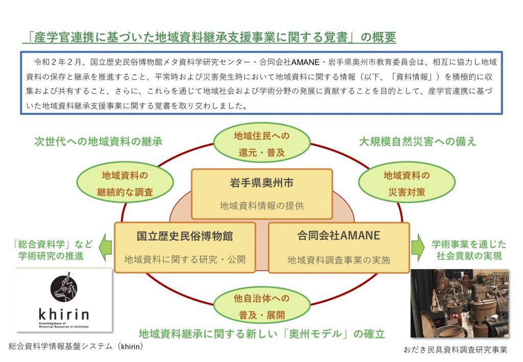 産学官連携に基づいた地域資料継承支援事業概要